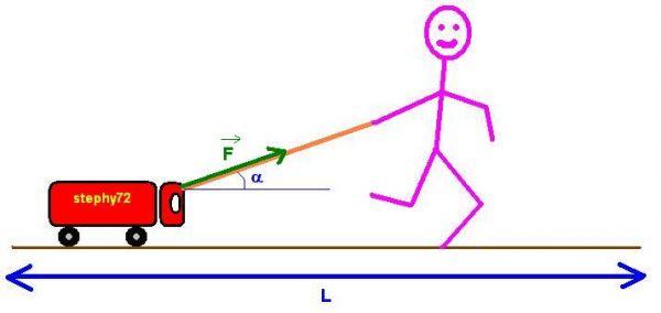 دروس  ميدان الظواهر الميكانكية Travail-force